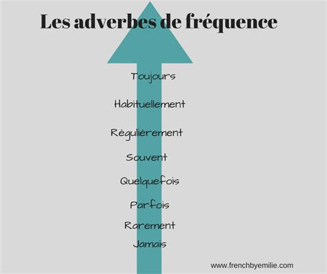 French lesson online - FRENCH BY EMILIE