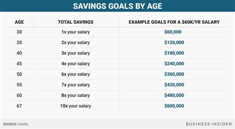 How much you should have saved at every age - Business Insider
